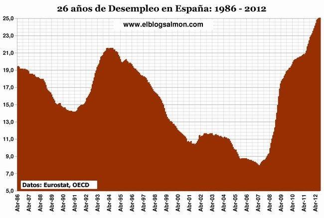 26 años de desempleo en España
