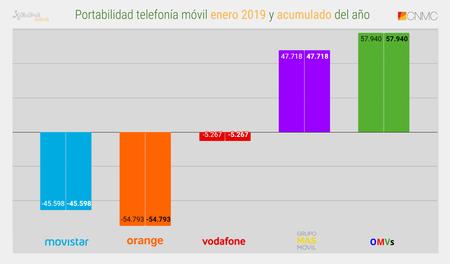 Portabilidad Telefonia Movil Enero 2019 Y Acumulado Del Ano