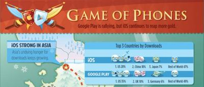 Game of Phones, infografía del panorama de ingresos por venta de aplicaciones entre iOS y Android