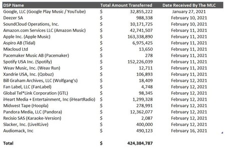 Hum Chart For Press Release Page