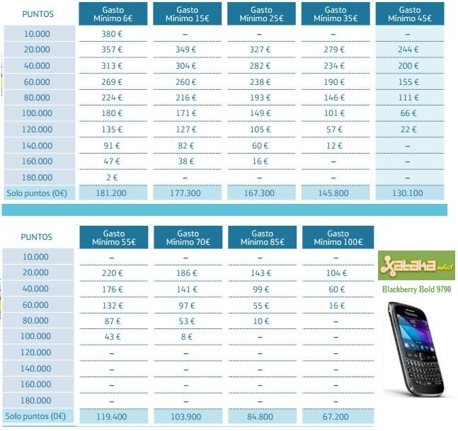 Precios puntos Movistar Blackberry 9790