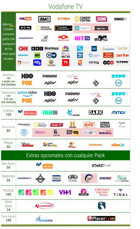 Vodafone Tv Canales Y Precios En Junio De 2020