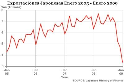 Japón controla los duros impactos de la crisis