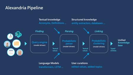 El proyecto Alexandria de Microsoft analiza los documentos mediante algoritmos de aprendizaje no supervisado
