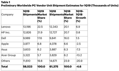 Gartner Estimaciones Ventas Pc 1
