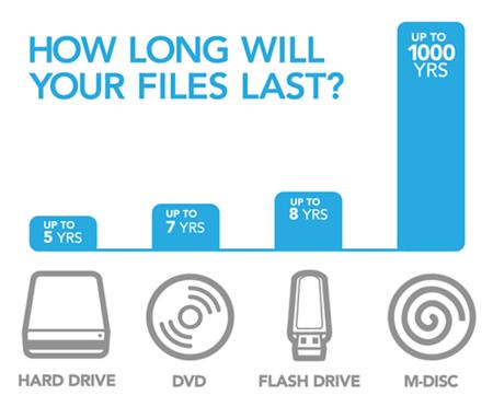 Los nuevos discos Blu-ray de Millenniata prometen guardar nuestros datos 1.000 años