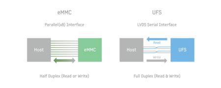 Emmc Ufs Technical Comparison