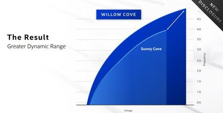 Willow Cove Rendimiento Voltaje Frecuencia