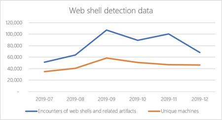 Fig4b Web Shell Encounters