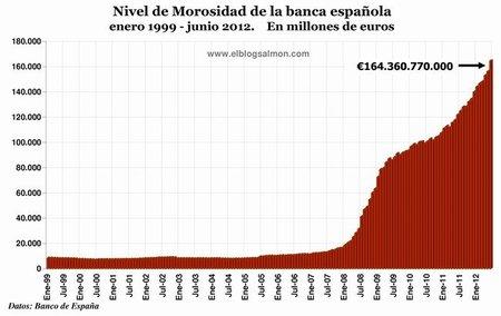Nivel de morosidad de la banca española