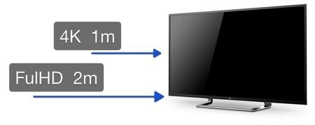 Distancia de visionado seg n la resoluci n de tu pantalla - Distancias recomendadas para ver tv led ...