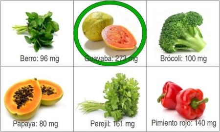 Soluci n a la adivinanza el alimento con m s vitamina c es la guayaba - Que alimentos contienen vitamina c ...