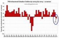 Economia de Estados Unidos se contrae a su nivel más bajo en tres años