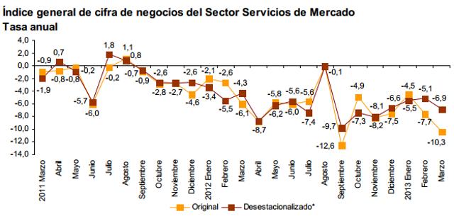 Malas noticias para las pymes: la facturación del sector servicios sigue cayendo