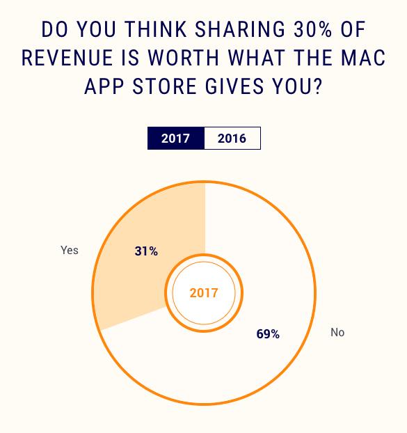 Encuesta Mac™ App Store 3