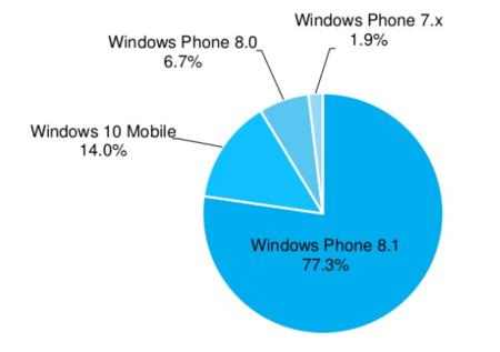 Cuota de versiones de Windows Phone
