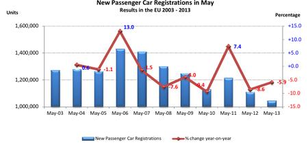 Ventas de coches en Europa mayo 2013