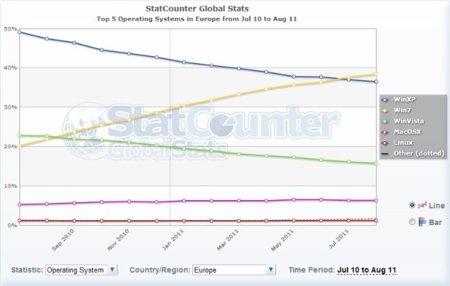 Windows 7 ya supera a XP en Europa