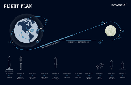 Plan De Vuelo Dear Moon 8