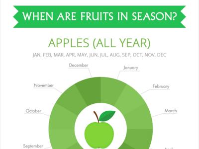 ¿Cuándo están las frutas de temporada?
