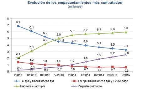 La CNMC vuelve a confirmar el triunfo de la convergencia: más de 9 millones de packs ya contratados