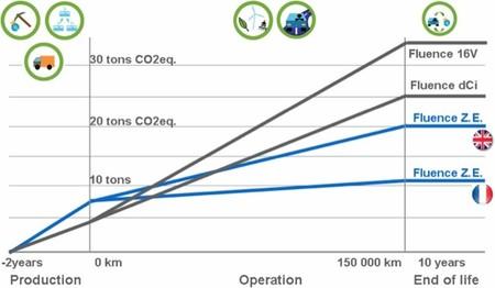 Renault Fluence Z.E. comparación emisiones