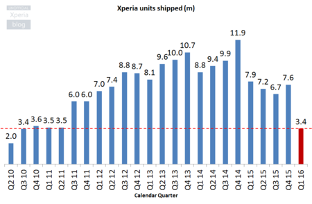 Sony Xperia Units Shipped Q4 Fy15