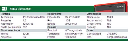 Especificaciones Nokia Lumia 920