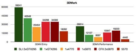 ATi 5570 benchmarks