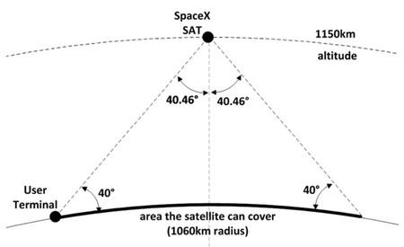 Starlink satelite
