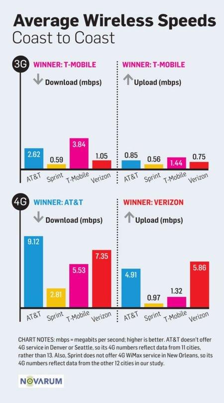 velocidad LTE