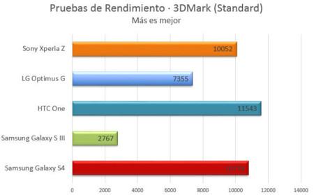 Samsung Galaxy S4 - 3DMark
