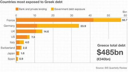Grecia amenazada por el golpe de estado financiero