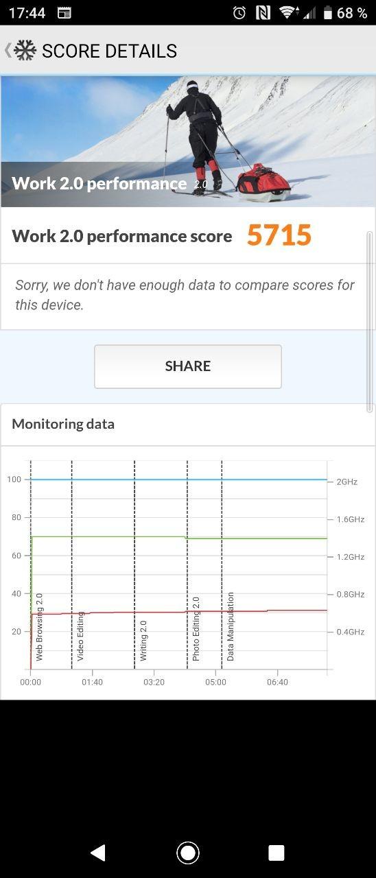 Benchmarks del Sony Xperia 10
