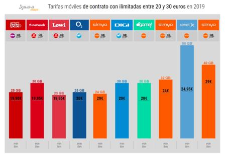 Tarifas Moviles De Contrato Con Ilimitadas Entre 20 Y 30 Euros En 2019