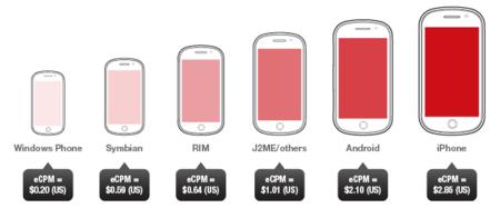 iOS es la plataforma más efectiva para anuncios en el móvil