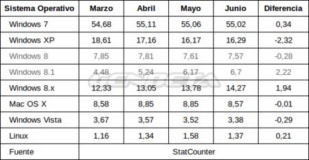 Mercado de sistemas operativos: de marzo a junio de 2014 (StatCounter)