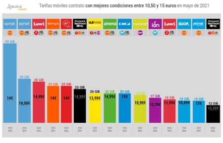 Tarifas Moviles Contrato Con Mejores Condiciones Entre 10 50 Y 15 Euros En Mayo De 2021