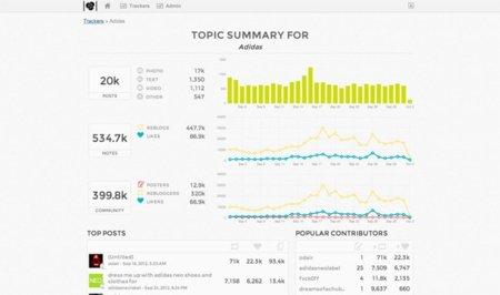 Tumblr ofrecerá estadísticas detalladas a las marcas con presencia en su plataforma