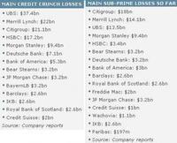 Ranking de los bancos perdedores