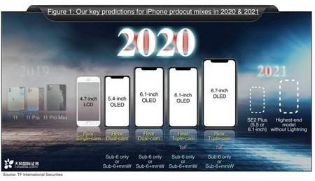 Iphone 9 Plus Se 2 Rumores