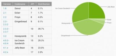 Google cambia la forma de medir el uso de Android y Jelly Bean sale favorecido