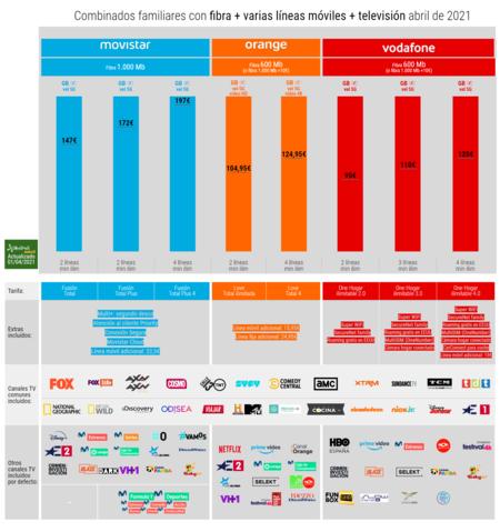 Combinados Familiares Con Fibra Varias Lineas Moviles Television Abril De 2021