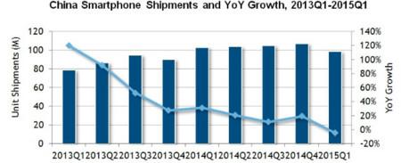 Envíos entre 2013 y 2015 de smartphones en China