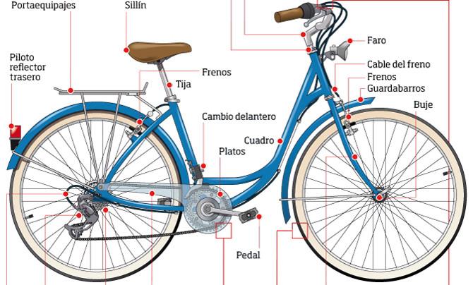 Cicloturismo componentes de una bici y un vocabulario for Como guardar la bici en un piso