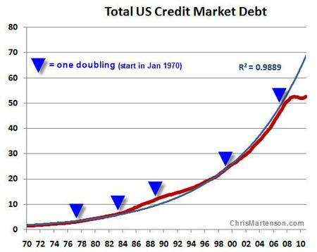 Por qué el crecimiento está muerto
