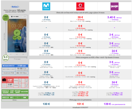 Comparativa Precios Nokia 3 Con Pago A Plazos Movistar Vodafone Y Yoigo