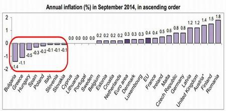 European Annual Inflation