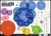 Mapa de uso de las redes sociales