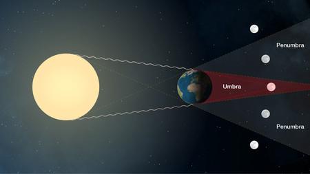 Lunar Eclipse Sideview